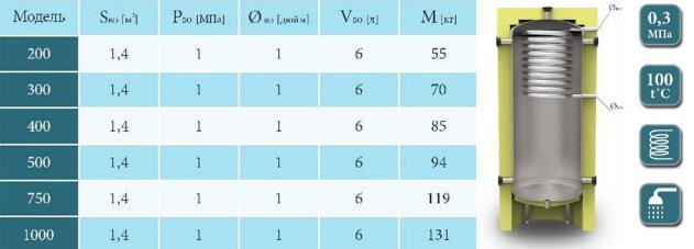 Характеристики ЕАН-10