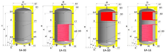 Габаритные размеры буферных баков типа ЕА