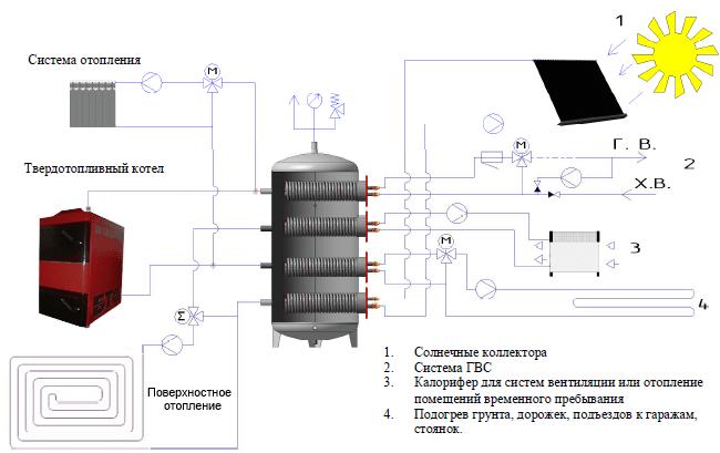 Источниками тепла для теплоаккумуляторов