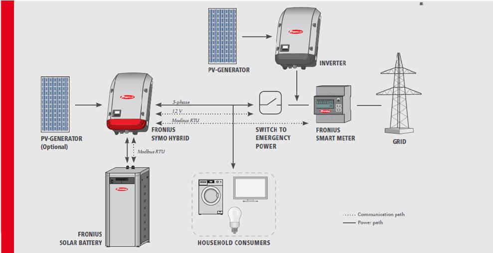 Сетевые СЭС с возможностью накопления электроэнергии