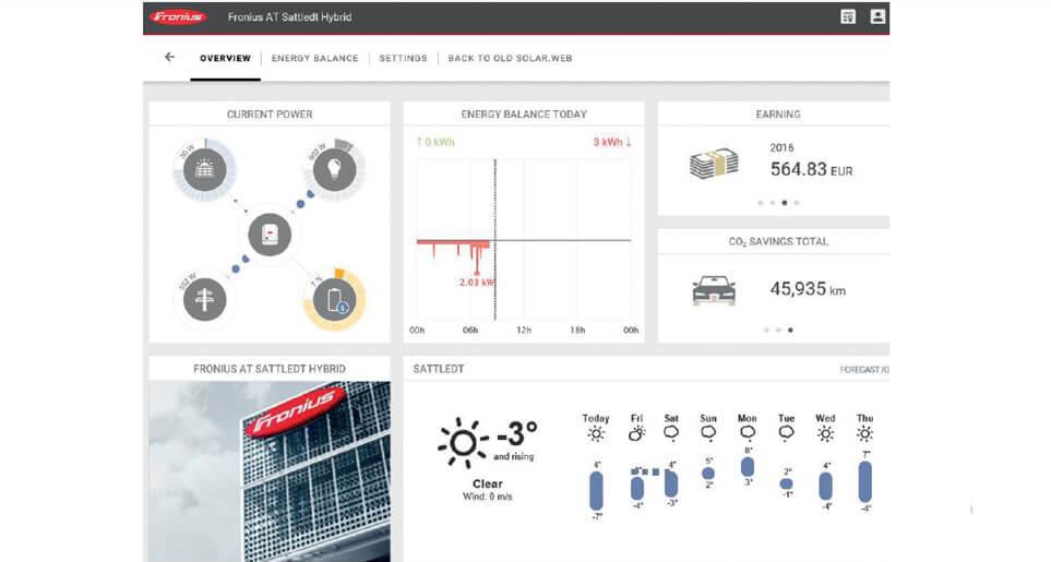 Мониторинг солнечных электростанций