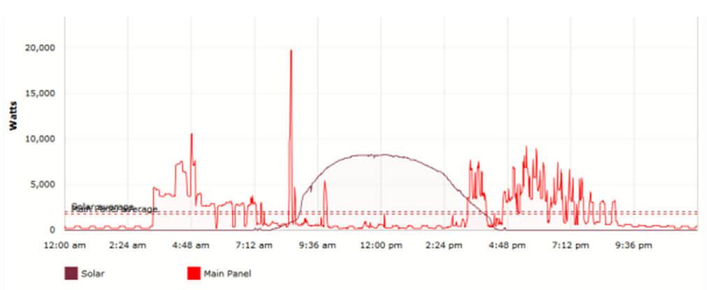 Сетевые солнечные электростанции (СЭС)