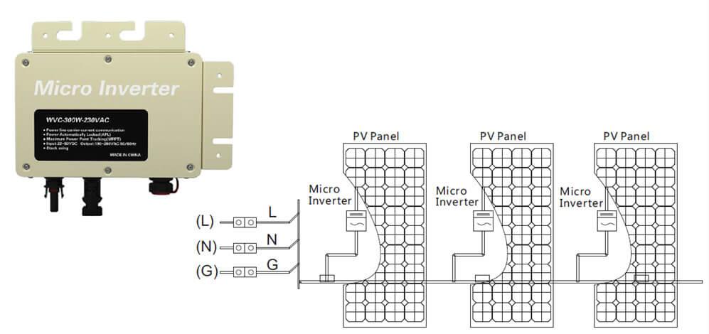 сетевые СЭС на базе микро инверторов
