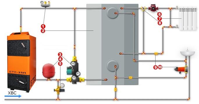 Подключение пиролизного котла на дровах и теплоаккумулятора под управлением блока Laddomat 21